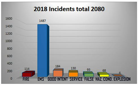 INCIDENTS2018